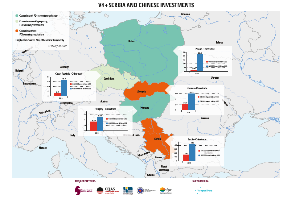 V4 + Serbia and Chinese Investments